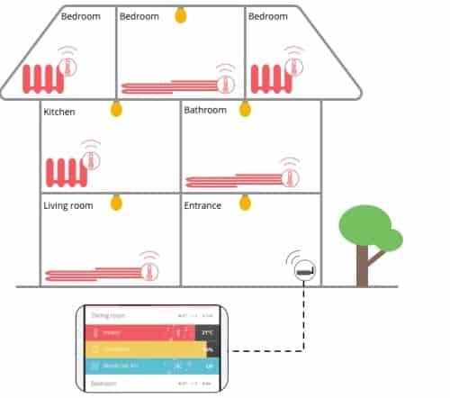 Những tiện ích ở ngôi nhà thông minh tương lai 7