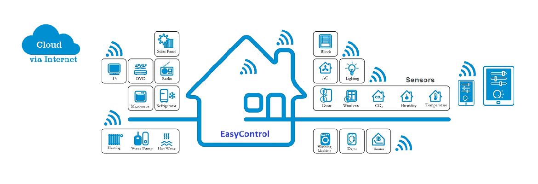 Công nghệ điều khiển ngôi nhà thông minh từ xa 6