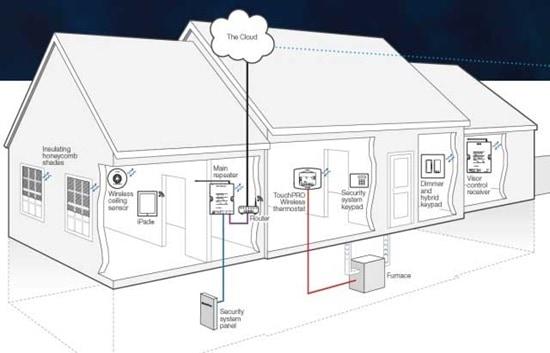 8 Cách cơ bản để tích hợp chiếu sáng, rèm che, máy lạnh vào hệ thống an ninh 43