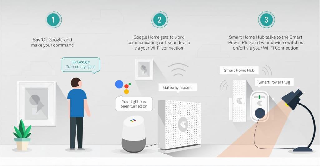 nhà thông minh google home