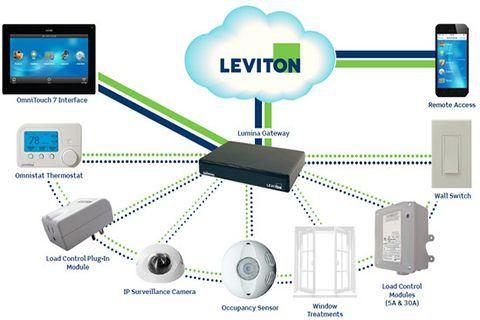 Top 3 điều cần biết về nhà thông minh Leviton 5