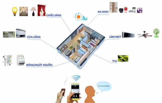 Đánh giá thiết bị nhà thông minh Tuya   Acis