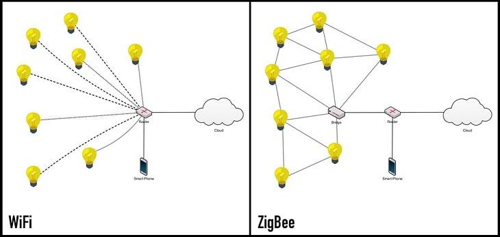 Có Nên Chọn Nhà Thông Minh Sóng Zigbee? 5
