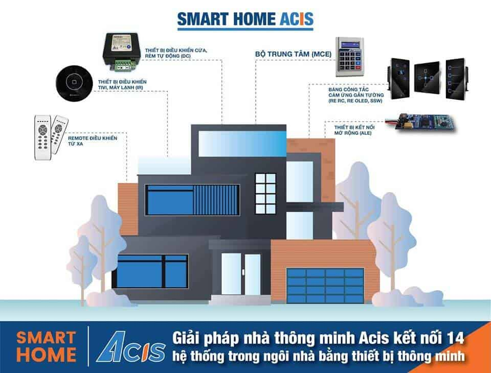 Nhà thông minh smarthome Acis có thiết bị thông minh nào? Điều khiển được gì? 12