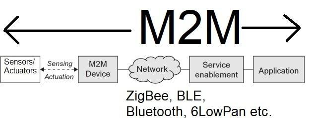 M2M Là Gì và Nó Khác IOT Thế Nào? 3