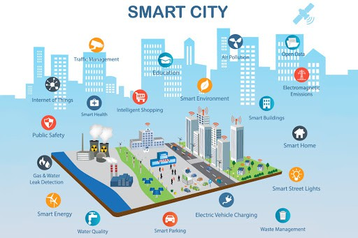 Xu hướng Iot, 5G, thành phố thông minh trong năm 2021 8