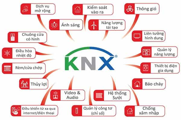Cach kiem soat tinh nang cua KNX
