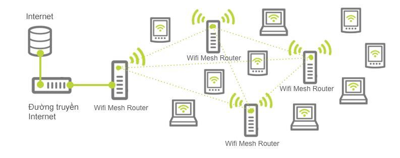 Wifi Mesh Là Gì? So Sánh Wifi Mesh Và Bộ Kích Sóng Wifi