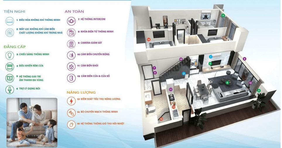 Smart Home La gi