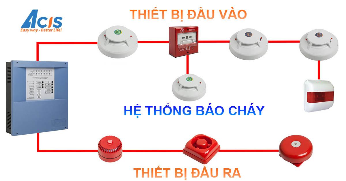 He thong bao chay thong minh